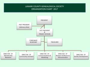 2017-organization-chart